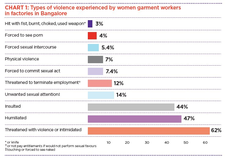 Quelle: Eliminating Violence against women at work – research by Sisters for Change, UK and Munnade, Bangalore, 2016